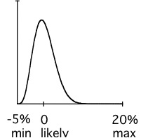 A simple distribution of uncertainty in probability density form