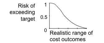 Output distribution in reverse cumulative form