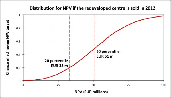 Cumulative distribution showing the chance of achieving an NPV target if the redeveloped centre were sold in 2012 (with numerical values disguised)