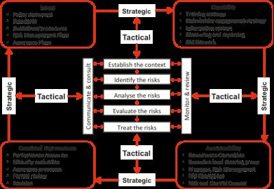 Risk Management Framework Development Broadleaf