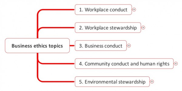 Chart showing typical topics covered in a business code of conduct: 1. Workplace conduct, 2. Workplace stewardship, 3. Business conduct, 4. Community conduct and human rights, 5. Environmental stewardship