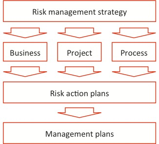 Diagram showing the link from the risk management strategy to business project and process risks