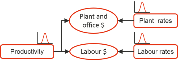 Two costs, plant and office costs and labour costs affected by three uncertain drivers, productivity, which affects plant and office and also labour cost, plant rates, which only affects plant and office, and labour rates, which only affects labour cost