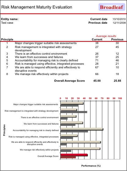 Example report from management self-evaluation