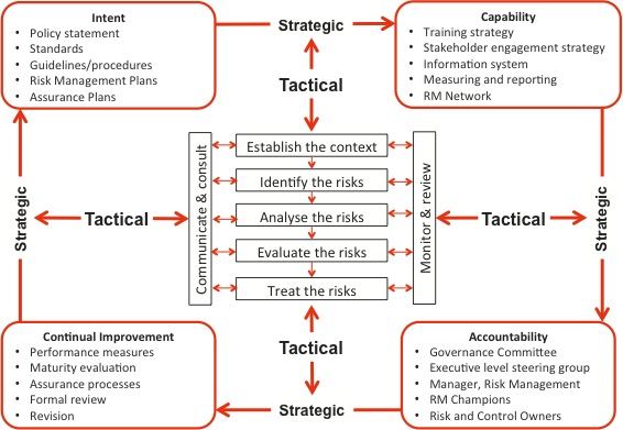 Diagram showing the framework for risk management, with strategic components of intent, capability, accountability and continual improvement, surrounding the tactical risk management process.
