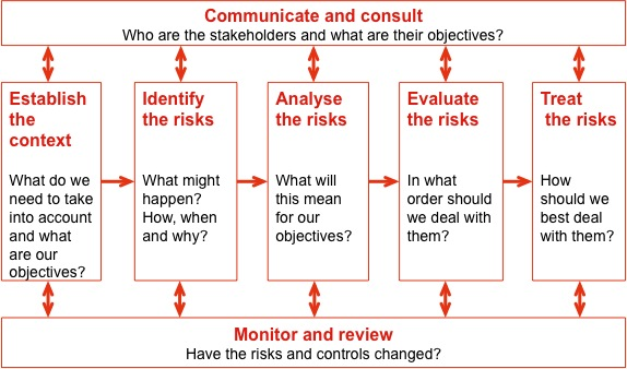 Diagram illustrating the risk management process, with the steps of communicate and consult, establish the context, identify the risks, analyse the risks, evaluate the risks, treat the risks and monitor and review.