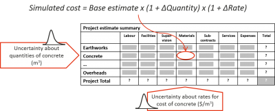 Project cost contingency – Broadleaf