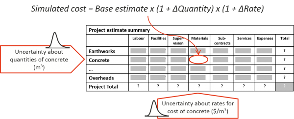 Uncertainty in the rate and in the quantity of a bulk material can easily be combined in a model based on an estimate broken down by bulk material type and cost type