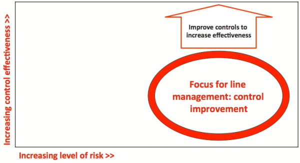 Focus area for control improvement