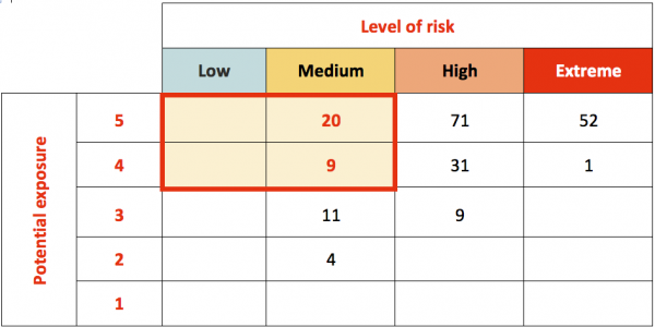 Table showing level of risk, potential exposure and the priority area for monitoring and assurance in the low-risk, high-potential-exposure corner