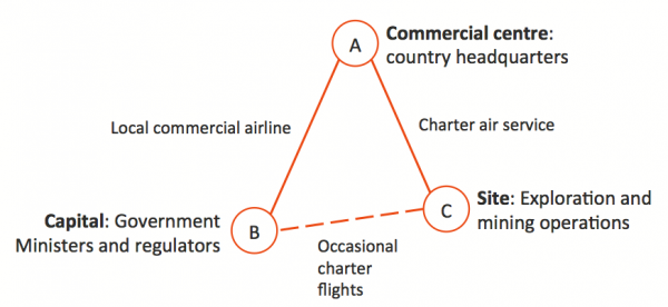 Air travel schematic map