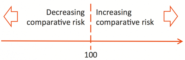 Comparative level of risk, shown as an adjustment above or brow 100 as a notional base level