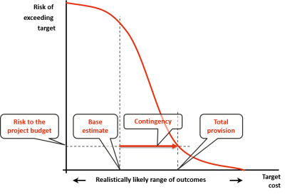 Weaknesses of common project cost risk modelling methods
