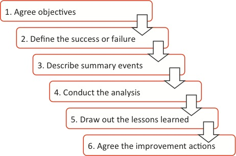 Six-step process for root cause analysis