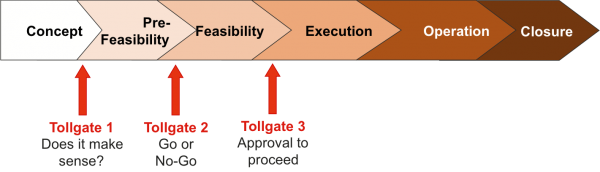 Simplified diagram of project phases and the tollgate approval sequence