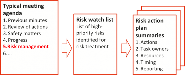 Diagram showing risk management as a regular agenda item for management meetings, supported by a risk watch list and risk action plan summaries
