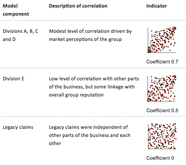 Table of correlation assumptions and example scatter-plots