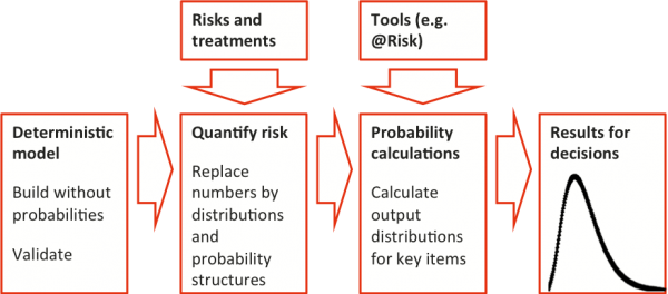Diagram showing the approach to quantitative risk analysis, progressing from a model with only numbers to consideration of sources of uncertainty and distributions as model inputs through to distributions for key output measures.