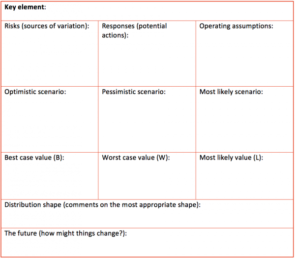 Table for recording the estimating process, assumptions and outcomes