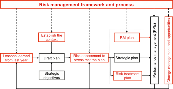 Diagram showing how risk management and strategic planning can be integrated