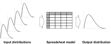 Diagram illustrating input distributions to a spreadsheet model generating an output in the form of a distribution