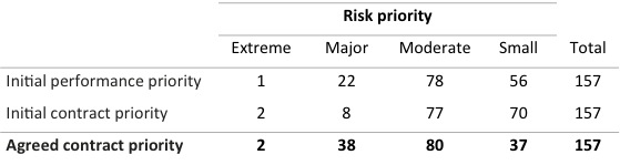 Table showing the range of risks of different priority levels for performance and contract