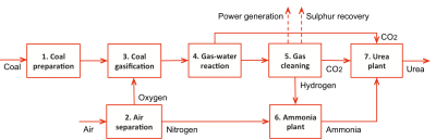 Coal to urea plant construction bid broadleaf figure 1 coal to urea process flow diagram ccuart Image collections