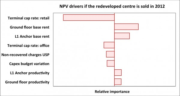 Tornado diagram showing the main drivers of variability in NPV if the centre were sold in 2012