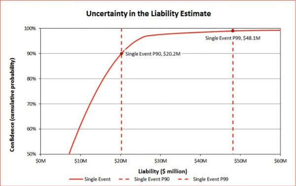 Distribution showing the level of confidence that prospective liability limits will not be exceeded