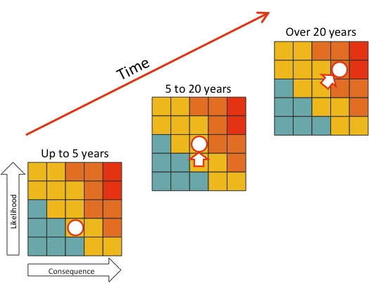 Diagram showing three assessments for the same risk, for different time periods