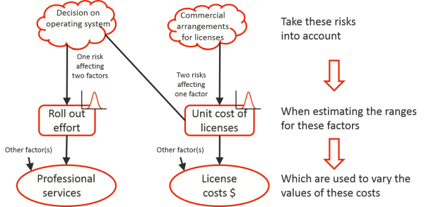 Two sources of risk are linked to two cost areas via two cost drivers with one risk affecting two costs and one cost being affected by two risks