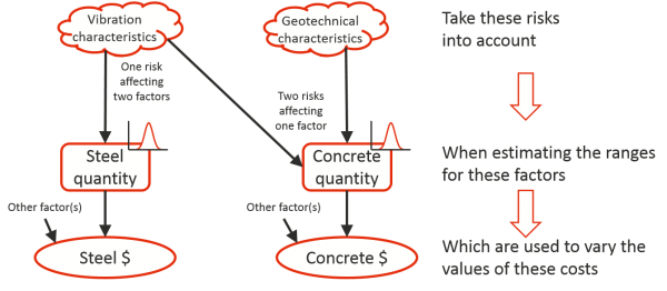 Steel costs and concrete costs each subject to uncertainty about the quantity of material that will drive them. The steel quantity is affected by machinery vibration characteristics. The concrete quantity is also affected by the vibration as well as by geotechnical characteristics. So one cost is affected by one risk and the other by two. One risk affects both costs and the other only affects one. The quantities of materials are intermediaries between the risks and the costs.