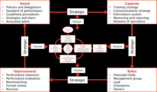 Alternative framework for managing risk