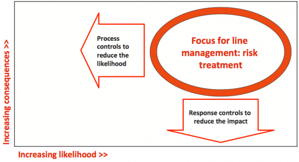 Focus for treatment priority, where there is high consequence and high likelihood