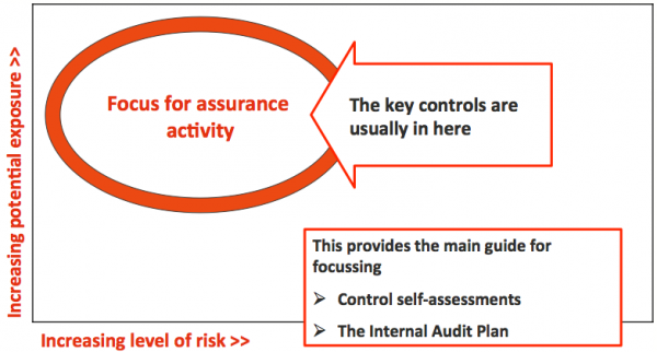 Focus area for monitoring and assurance