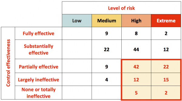 Table showing control effectiveness, level of risk and control improvement priorities