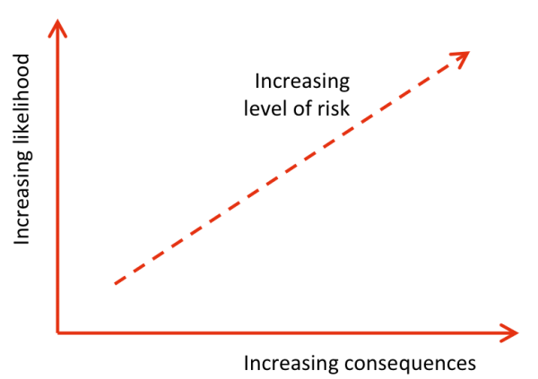 Characteristics of a metric for estimating level of risk