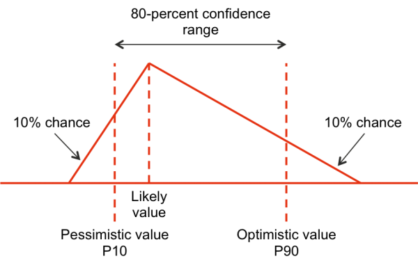 Triangular distribution showing P10 and P90 values