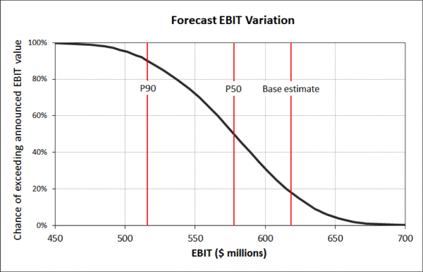 Cumulative distribution of EBIT, showing percentile values