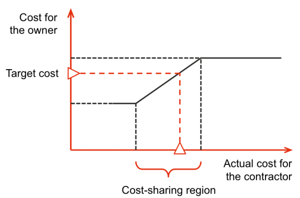 Diagram showing the actual cost for the contractor and the cost to the owner